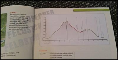 Höhenprofil MTB Buch Garmisch
